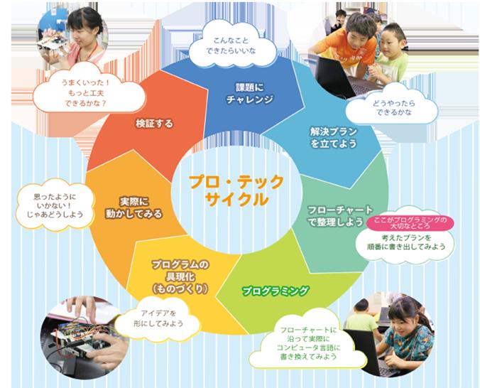 IoT時代に新しい価値を生み出す思考と行動のサイクル「プロ・テックサイクル」の画像